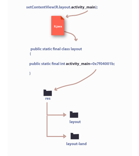 how setContentView() works in android